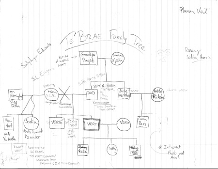 family-tree-sketch
